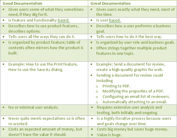 great-vs-good-documentation